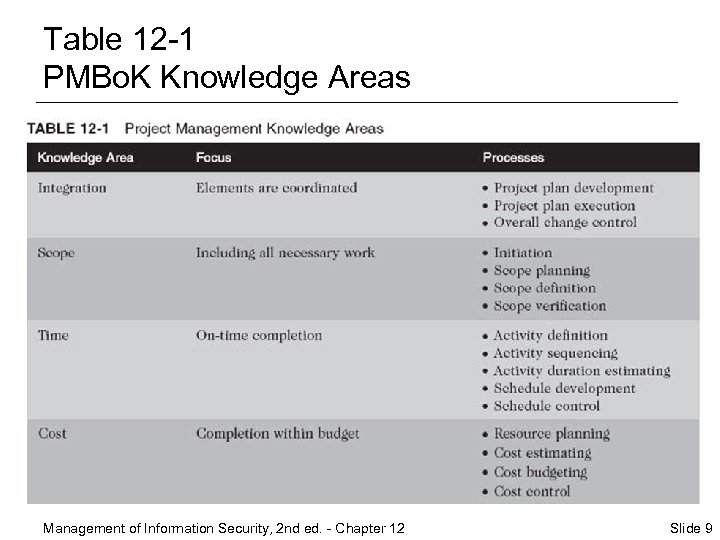 Table 12 -1 PMBo. K Knowledge Areas Management of Information Security, 2 nd ed.