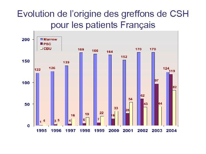 Evolution de l'origine des greffons de CSH pour les patients Français