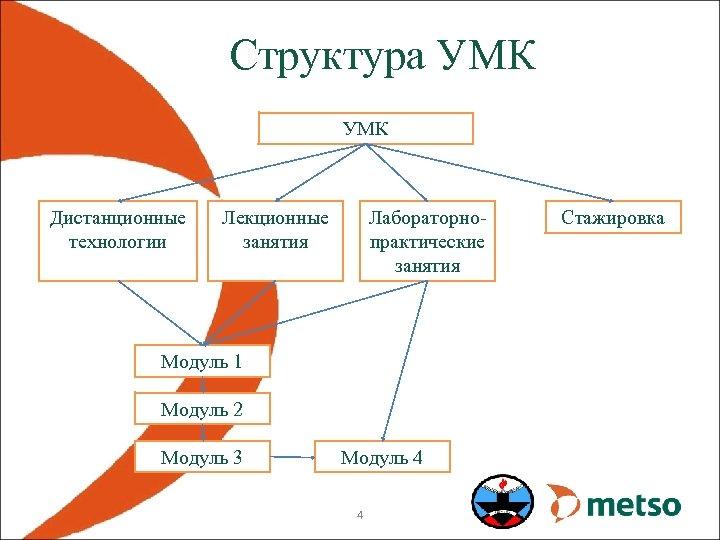 Структура УМК Дистанционные технологии Лекционные занятия Лабораторнопрактические занятия Модуль 1 Модуль 2 Модуль 3