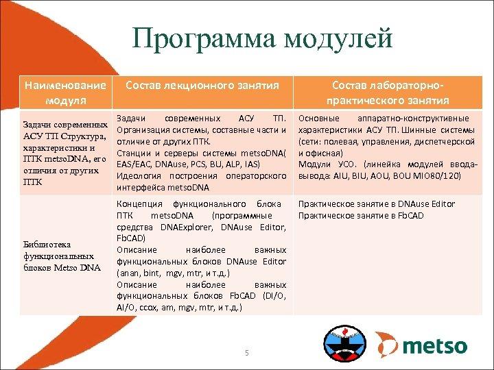 Программа модулей Наименование модуля Состав лекционного занятия Состав лабораторнопрактического занятия Задачи современных АСУ ТП