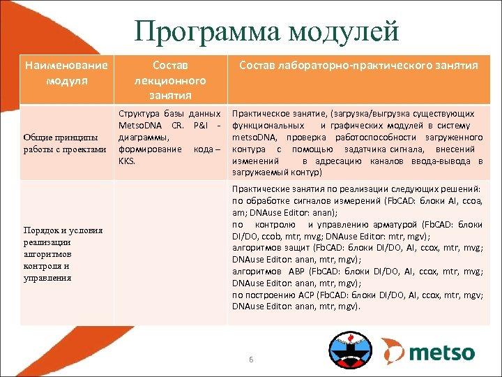 Программа модулей Наименование модуля Общие принципы работы с проектами Порядок и условия реализации алгоритмов
