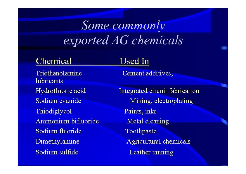 Some commonly exported AG chemicals Chemical Triethanolamine lubricants Hydrofluoric acid Sodium cyanide Thiodiglycol Ammonium