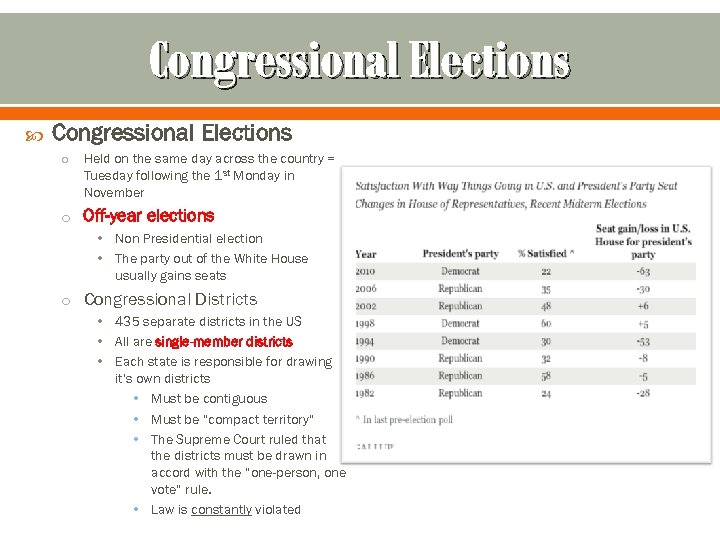 Congressional Elections o Held on the same day across the country = Tuesday following