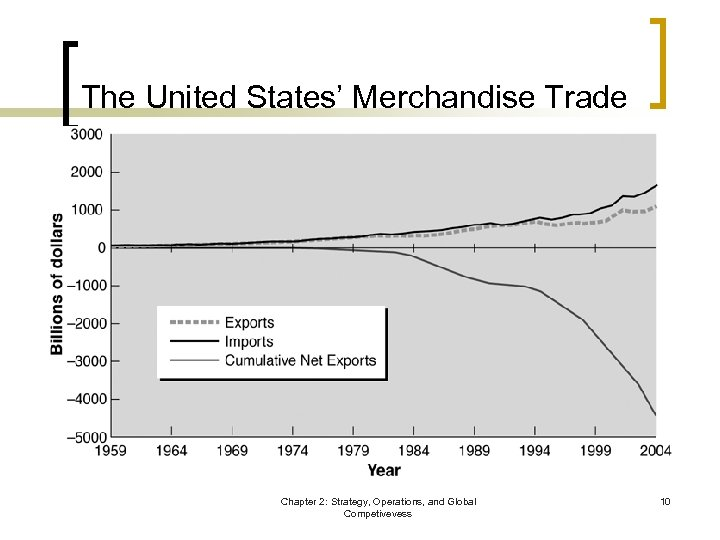 The United States' Merchandise Trade Chapter 2: Strategy, Operations, and Global Competivevess 10