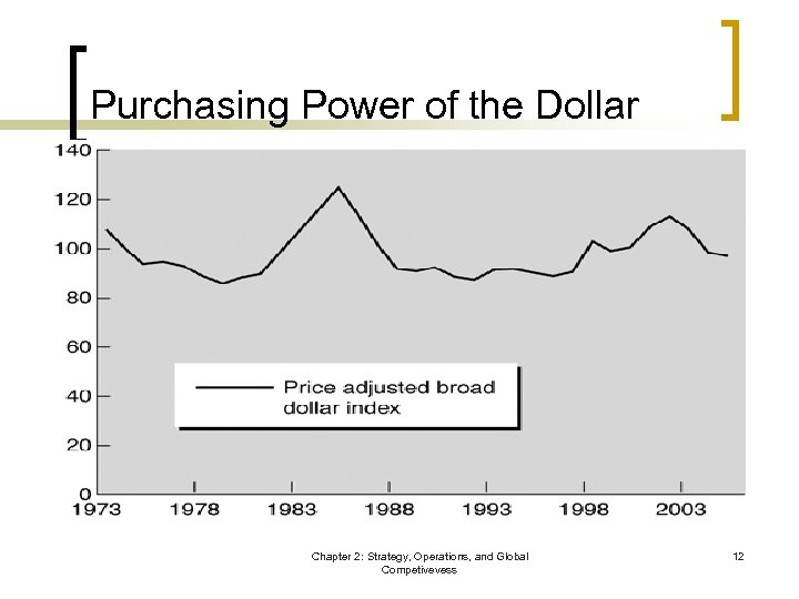 Purchasing Power of the Dollar Chapter 2: Strategy, Operations, and Global Competivevess 12