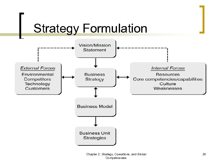 Strategy Formulation Chapter 2: Strategy, Operations, and Global Competivevess 28