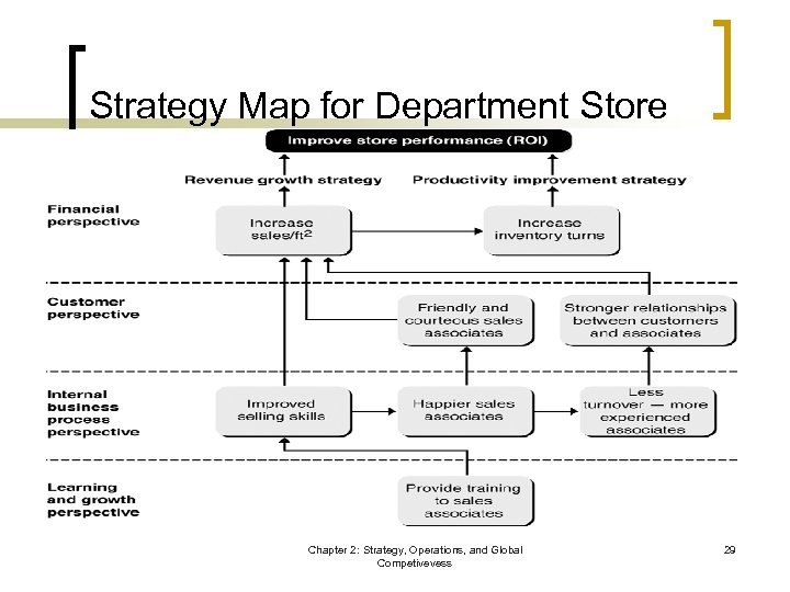 Strategy Map for Department Store Chapter 2: Strategy, Operations, and Global Competivevess 29