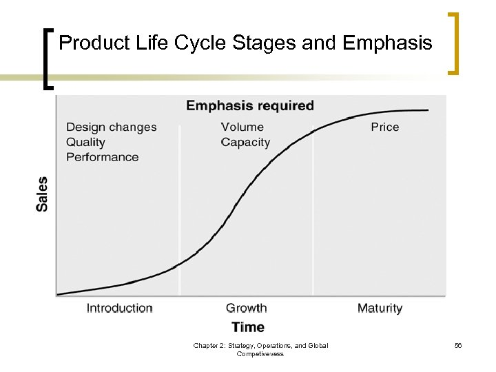 Product Life Cycle Stages and Emphasis Chapter 2: Strategy, Operations, and Global Competivevess 56