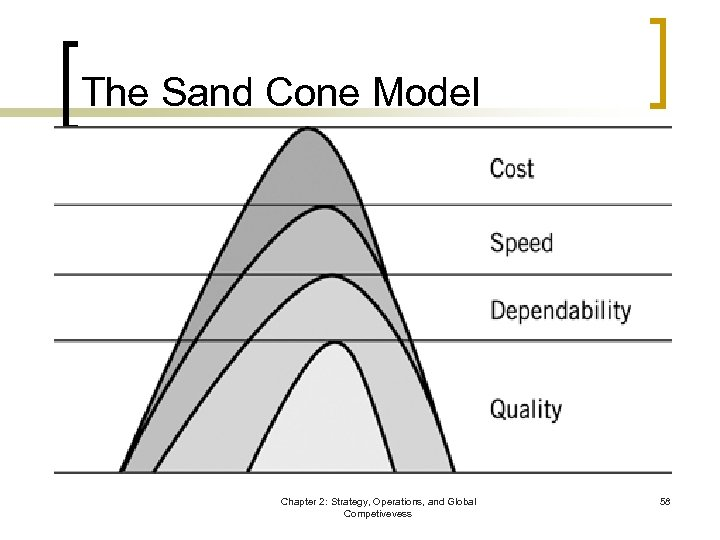 The Sand Cone Model Chapter 2: Strategy, Operations, and Global Competivevess 58