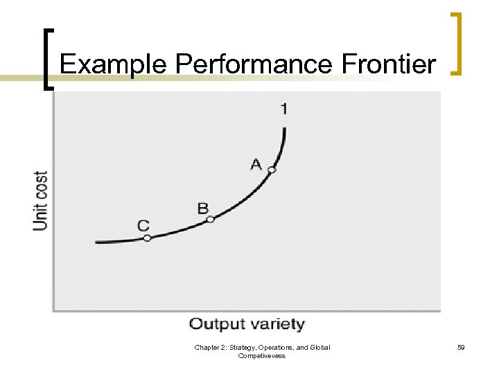 Example Performance Frontier Chapter 2: Strategy, Operations, and Global Competivevess 59