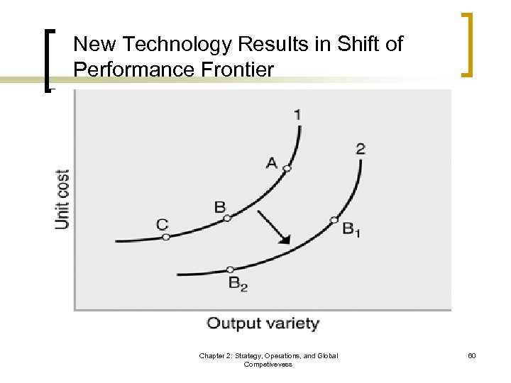 New Technology Results in Shift of Performance Frontier Chapter 2: Strategy, Operations, and Global