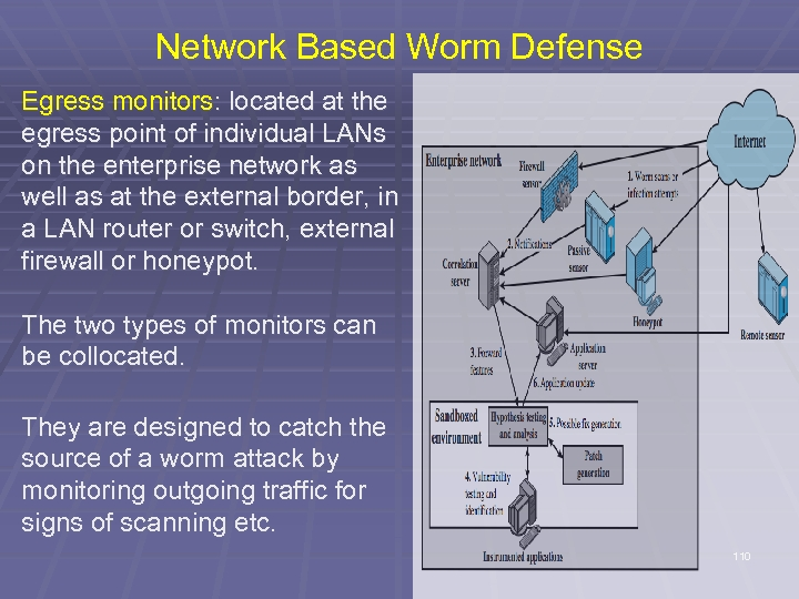 Network Based Worm Defense Egress monitors: located at the egress point of individual LANs