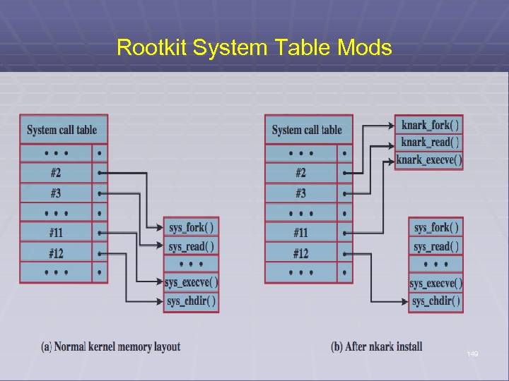 Rootkit System Table Mods 149