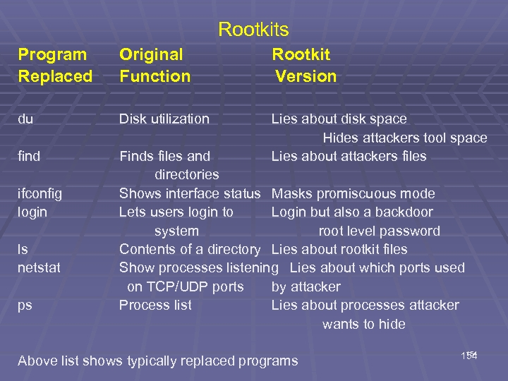 Rootkits Program Replaced Original Function Rootkit Version du Disk utilization find Lies about disk