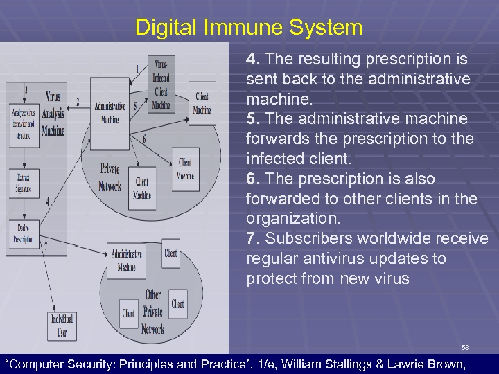 Digital Immune System 4. The resulting prescription is sent back to the administrative machine.