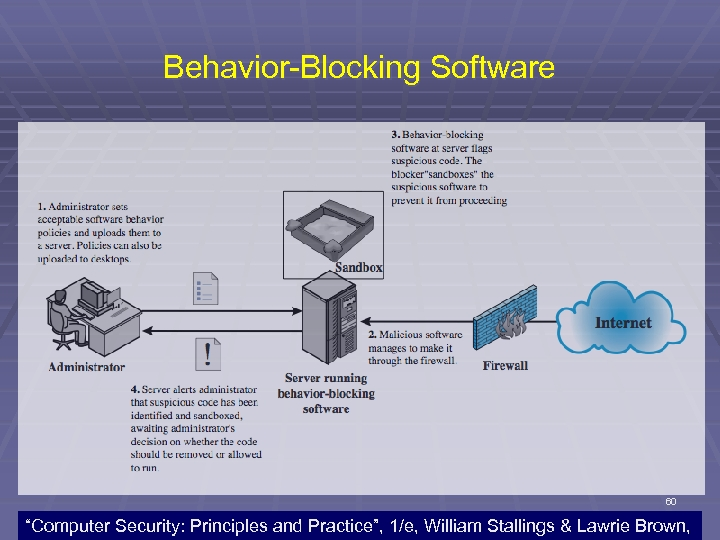 "Behavior-Blocking Software 60 ""Computer Security: Principles and Practice"", 1/e, William Stallings & Lawrie Brown,"
