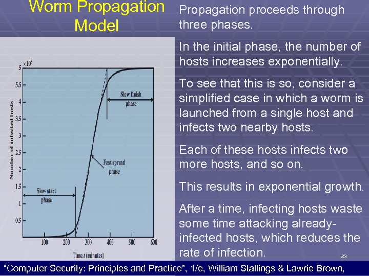Worm Propagation Model Propagation proceeds through three phases. In the initial phase, the number