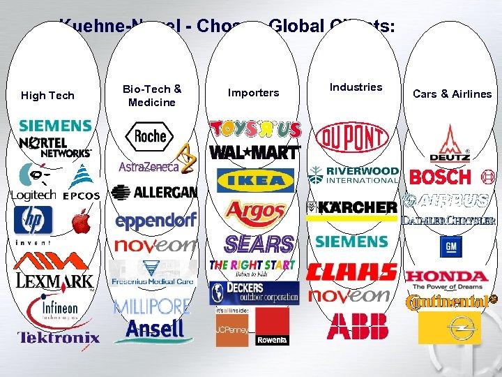 Kuehne-Nagel - Chosen Global Clients: High Tech Bio-Tech & Medicine Importers Industries Cars &