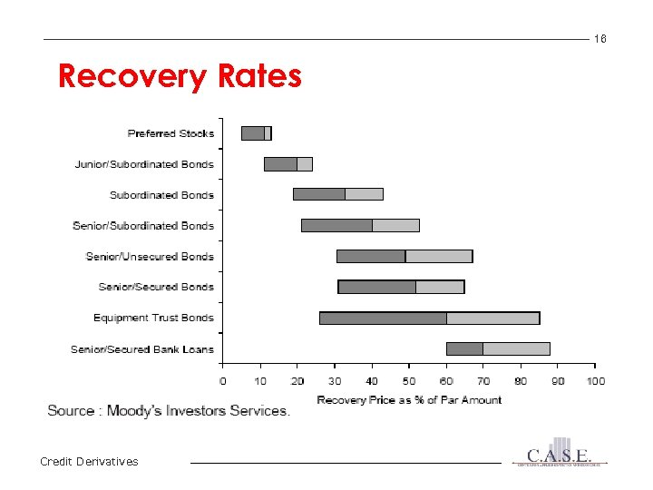 16 Recovery Rates Credit Derivatives