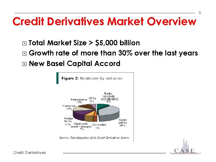 Credit Derivatives Market Overview Total Market Size > $5, 000 billion § Growth rate