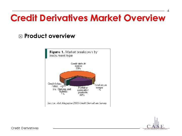 Credit Derivatives Market Overview § Product overview Credit Derivatives 4