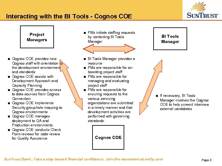 Interacting with the BI Tools - Cognos COE Project Managers ■ Cognos COE provides