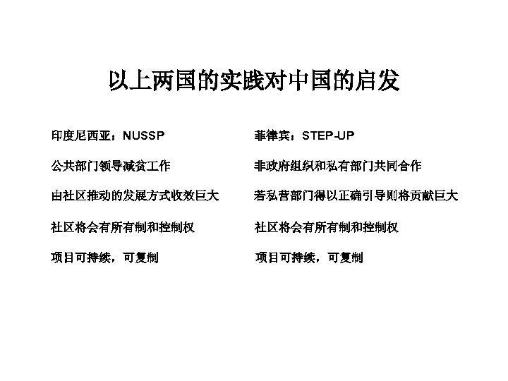 以上两国的实践对中国的启发 印度尼西亚:NUSSP 菲律宾:STEP-UP 公共部门领导减贫 作 非政府组织和私有部门共同合作 由社区推动的发展方式收效巨大 若私营部门得以正确引导则将贡献巨大 社区将会有所有制和控制权 项目可持续,可复制