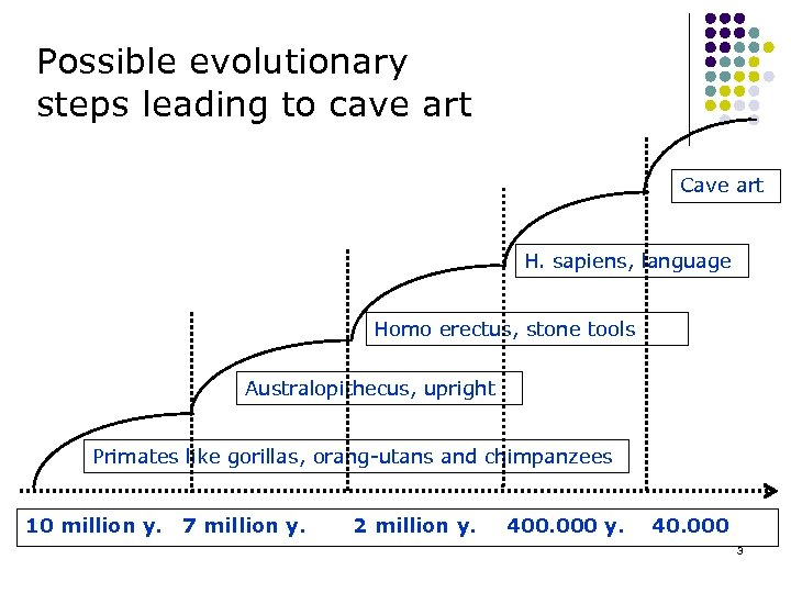 Possible evolutionary steps leading to cave art Cave art H. sapiens, language Homo erectus,