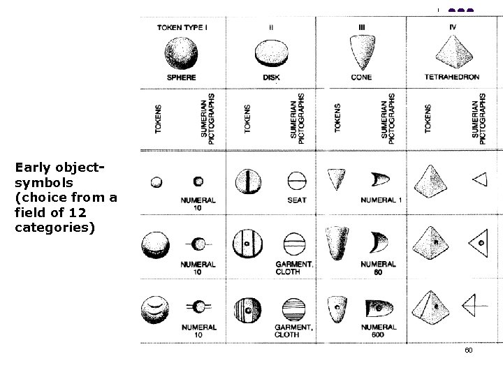 Early objectsymbols (choice from a field of 12 categories) 60
