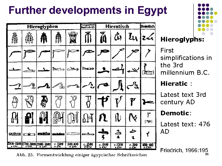 Further developments in Egypt Hieroglyphs: First simplifications in the 3 rd millennium B. C.