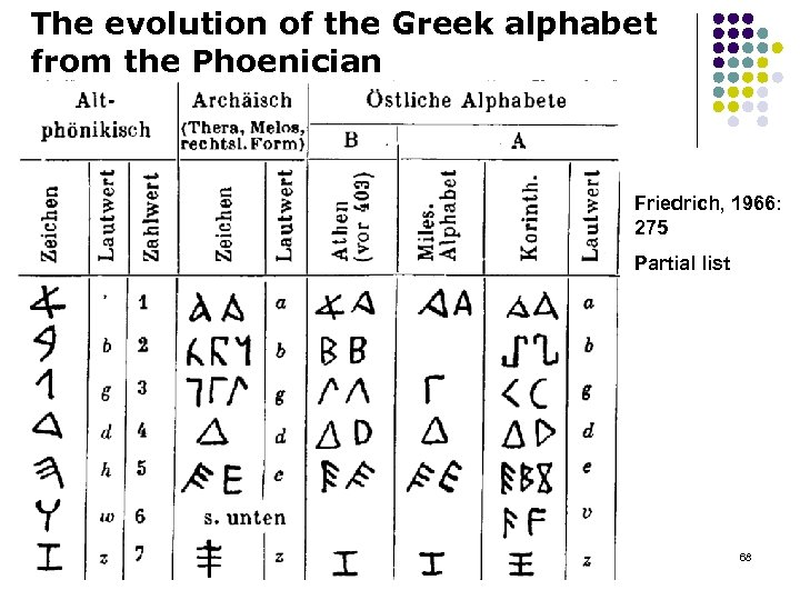 The evolution of the Greek alphabet from the Phoenician Friedrich, 1966: 275 Partial list