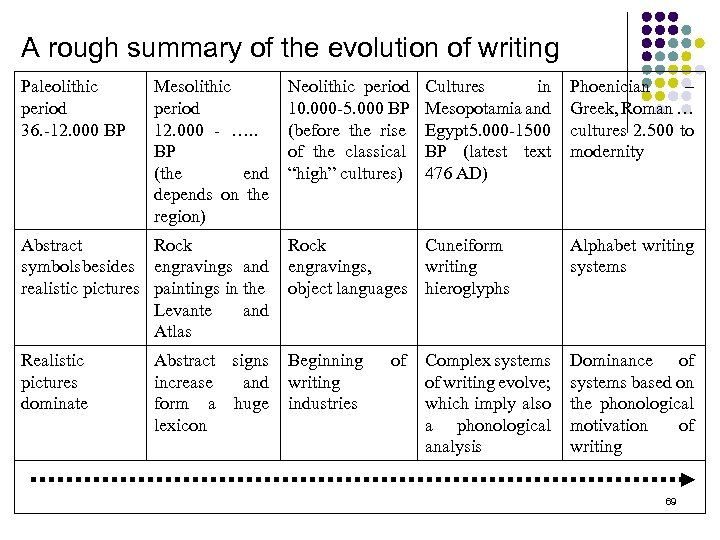 A rough summary of the evolution of writing Paleolithic period 36. -12. 000 BP