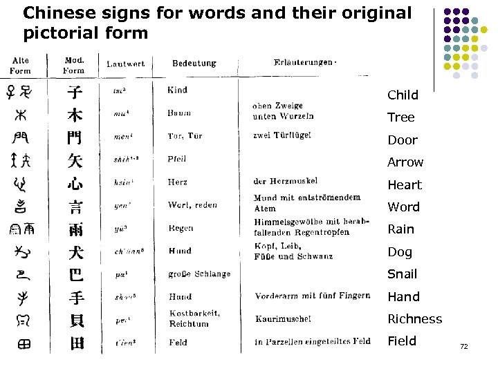 Chinese signs for words and their original pictorial form Child Tree Door Arrow Heart