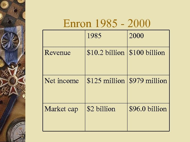 Enron 1985 - 2000 1985 2000 Revenue $10. 2 billion $100 billion Net income