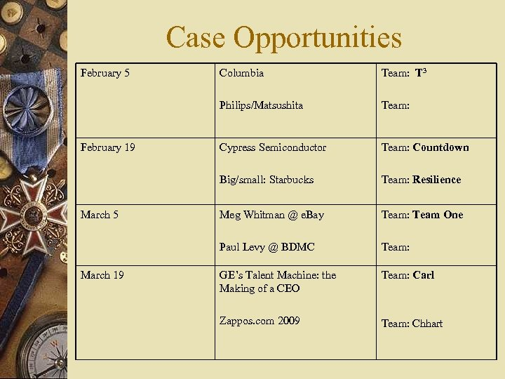 Case Opportunities February 5 Columbia Team: T 3 Philips/Matsushita Team: Cypress Semiconductor Team: Countdown