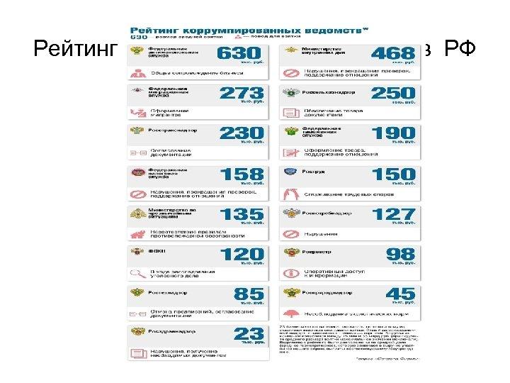 Рейтинг коррумпированных ведомств РФ