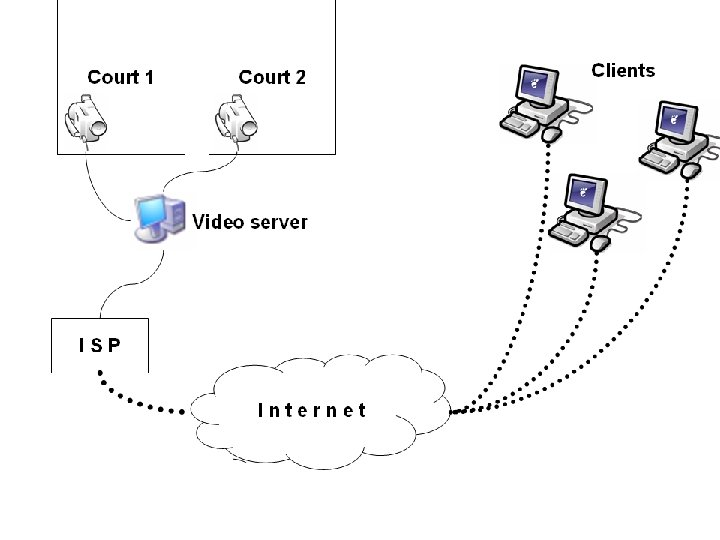 Court 1 Court 2 Video server ISP Internet Clients