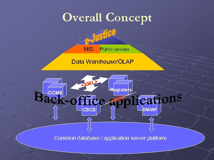 Overall Concept MIS Public services Data Warehouse/OLAP L> <XM CCMS Registers L> <XM CSCS