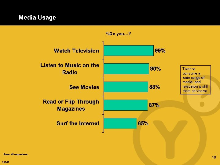 Media Usage %Do you…? Tweens consume a wide range of media, and television is
