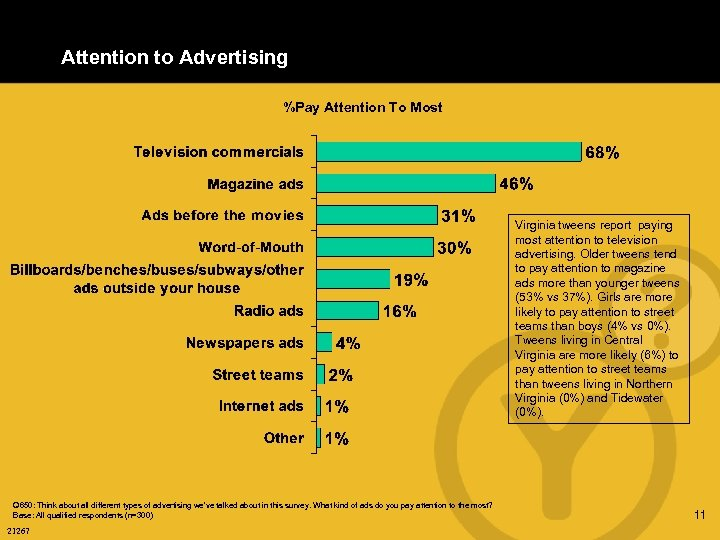 Attention to Advertising %Pay Attention To Most Virginia tweens report paying most attention to
