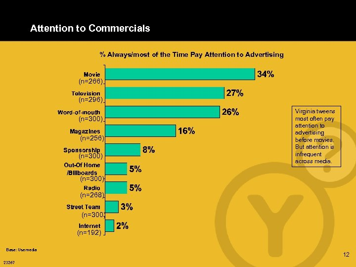Attention to Commercials % Always/most of the Time Pay Attention to Advertising (n=266) (n=296)