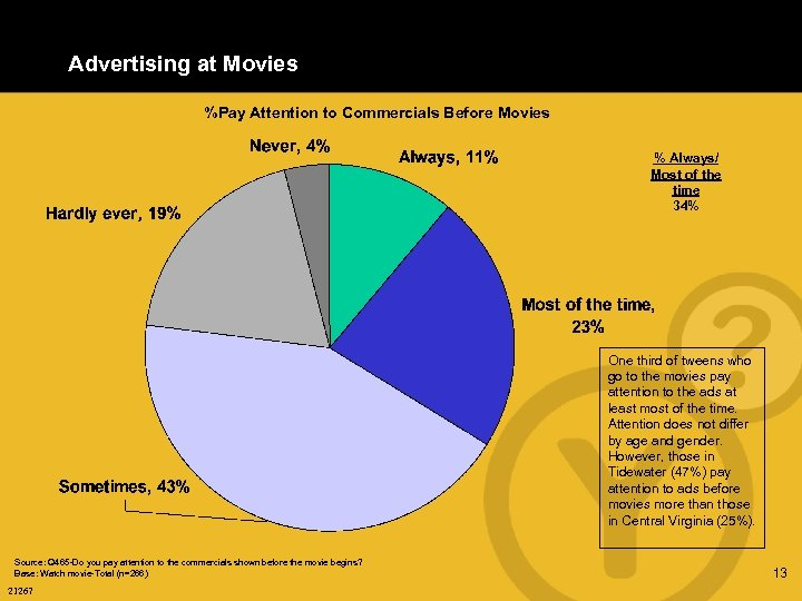 Advertising at Movies %Pay Attention to Commercials Before Movies % Always/ Most of the