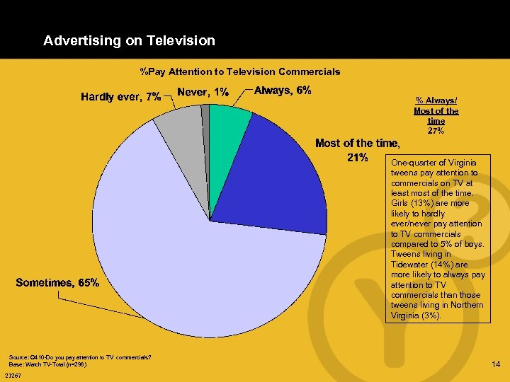 Advertising on Television %Pay Attention to Television Commercials % Always/ Most of the time