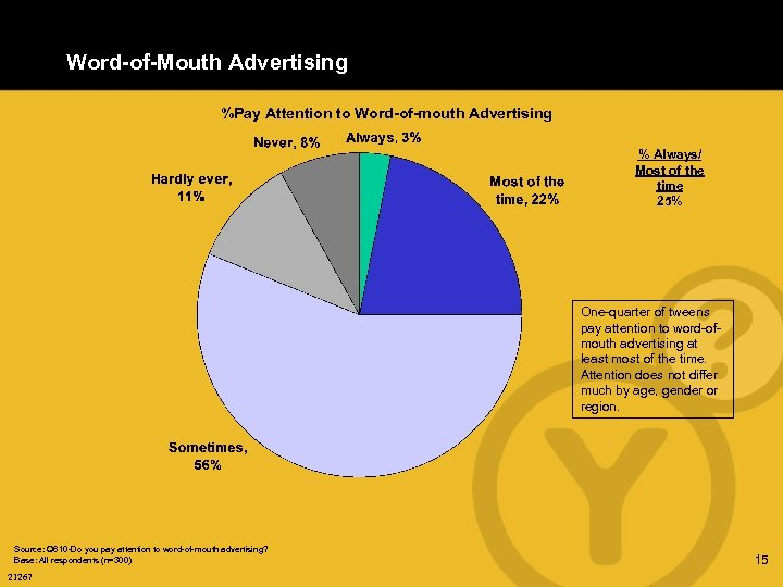 Word-of-Mouth Advertising %Pay Attention to Word-of-mouth Advertising % Always/ Most of the time 25%