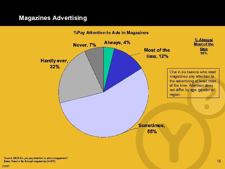 Magazines Advertising %Pay Attention to Ads in Magazines % Always/ Most of the time