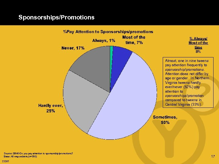 Sponsorships/Promotions %Pay Attention to Sponsorships/promotions % Always/ Most of the time 8% Almost, one