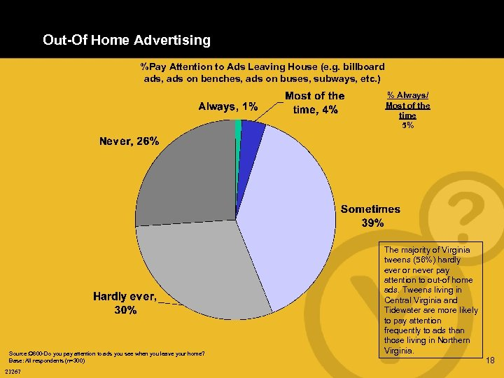 Out-Of Home Advertising %Pay Attention to Ads Leaving House (e. g. billboard ads, ads