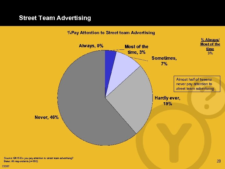Street Team Advertising %Pay Attention to Street team Advertising % Always/ Most of the