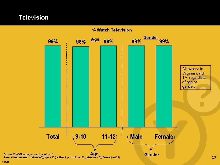 Television % Watch Television Age Gender All tweens in Virginia watch TV, regardless of