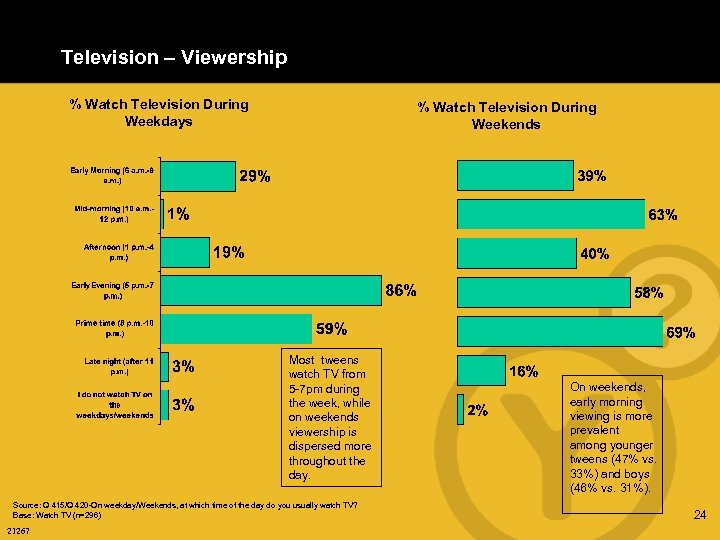 Television – Viewership % Watch Television During Weekdays % Watch Television During Weekends Most